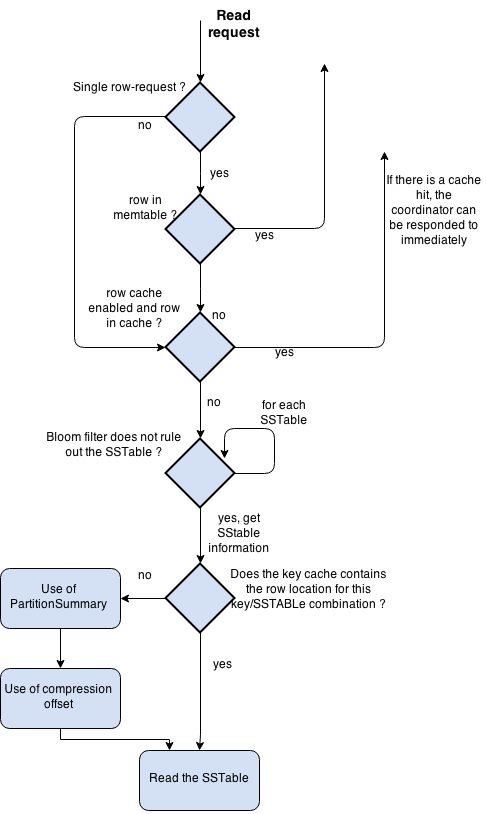 Cassandra read path diagram